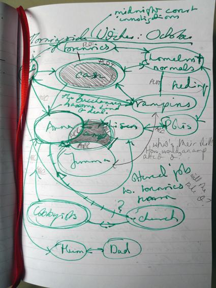 NaNoWriMo2011 plan