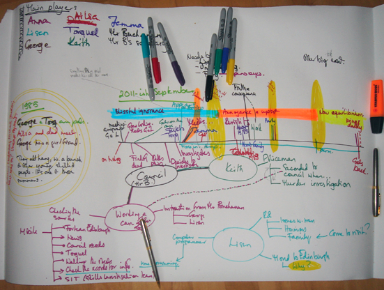 Plotting begins in earnest. Timelines, interactions, mind-maps.